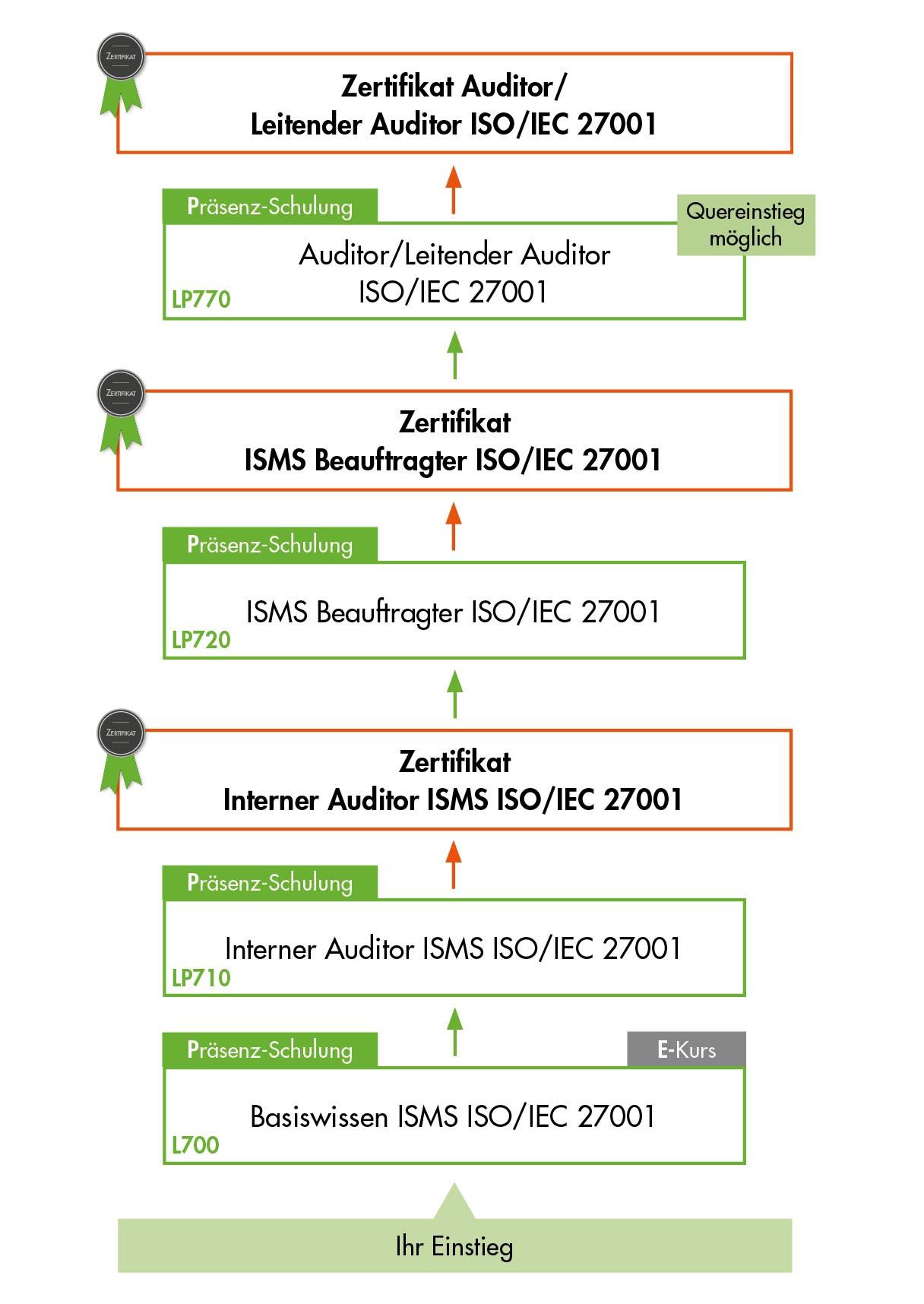 Ausbildungsübersicht - Schulungen der VOREST AG aus dem Bereich Informationssicherheitsmanagement nach ISO 27001