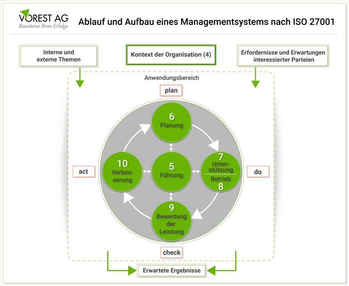 Ablauf und Aufbau eines Informationssicherheitsmanagementsystems gemäß der ISO 27001 Anforderungen