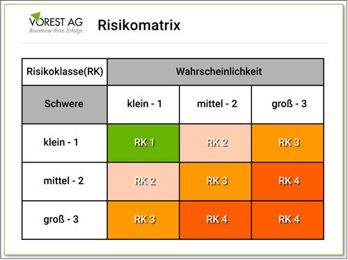 Wie kann man eine ISO 27001 Risikoanalyse mithilfe einer Risikomatrix durchführen