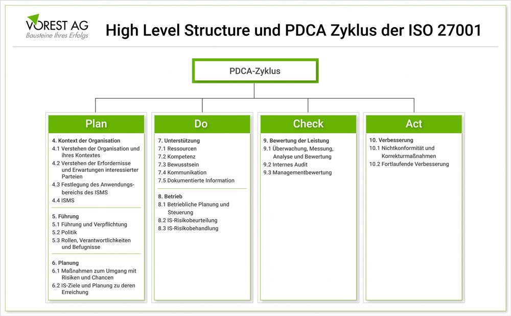 PDCA Zyklus und High Level Structure im ISO 27001 Informationssicherheitsmanagementsystem